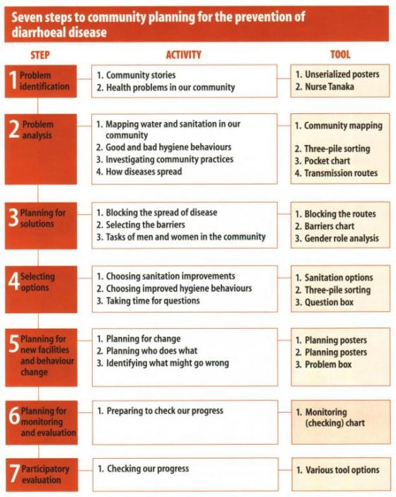 Figure 1: The Seven Steps to Community Planning of PHAST. Source: WHO 1998